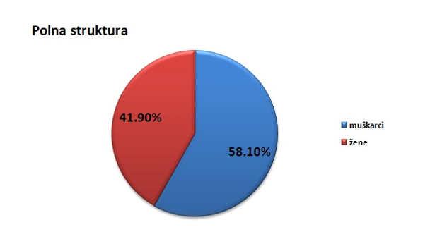 Polna struktura stanovništva u opštini Malo Crniće @Agromedia