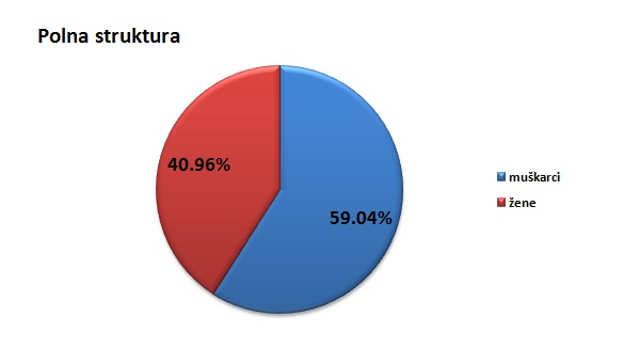 Polna struktura stanovništva u opštini Mali Iđoš @Agromedia