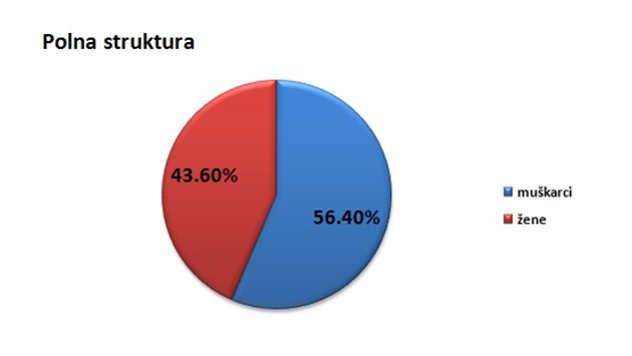 Polna struktura stanovništva u opštini Mali Zvornik @Agromedia