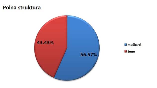 Polna struktura stanovništva u opštini Mionica @Agromedia