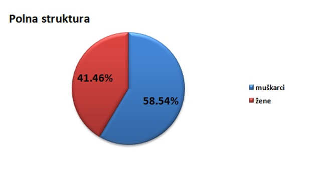 Polna struktura stanovništva u gradu Nišu @Agromedia