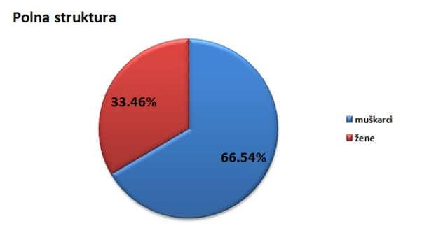 Polna struktura stanovništva u opštini Nova Crnja @Agromedia