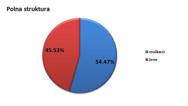 Polna struktura stanovništva u opštini Nova Varoš @Agromedia
