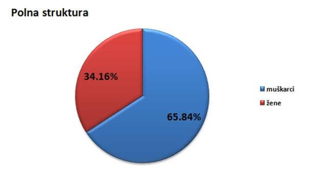 Polna struktura stanovništva u opštini Novi Bečej @Agromedia