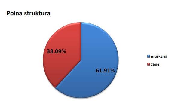 Polna struktura stanovništva u opštini Novi Kneževac @Agromedia