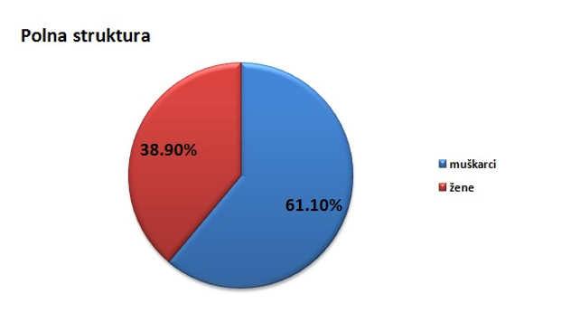 Polna struktura stanovništva u opštini Opovo @Agromedia