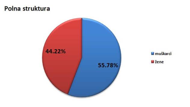 Polna struktura stanovništva u opštini Osečina @Agromedia