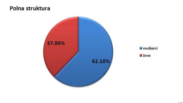 Polna struktura stanovništva u gradu Pančevu @Agromedia