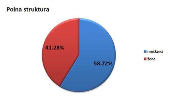 Polna struktura stanovništva u opštini Pećinci @Agromedia