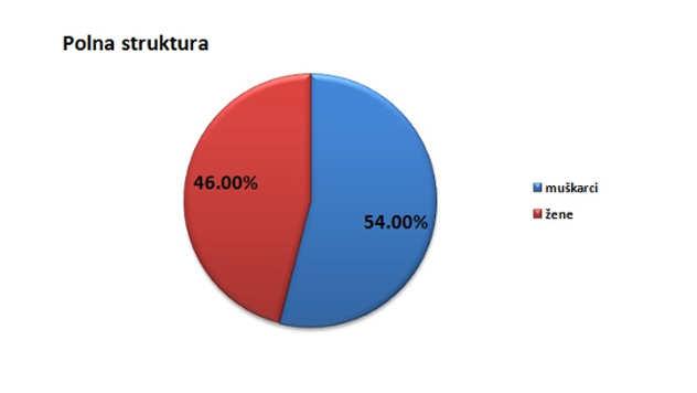 Polna struktura stanovništva u opštini Petrovac na Mlavi @Agromedia