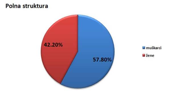 Polna struktura stanovništva u opštini Pirot @Agromedia
