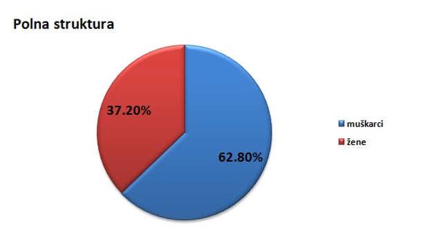 Polna struktura stanovništva u opštini Plandište @Agromedia