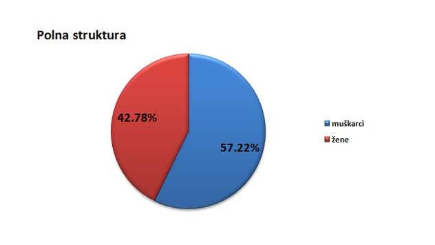 Polna struktura stanovništva u gradu Požarevcu @Agromedia
