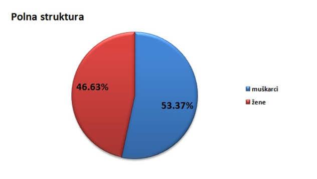 Polna struktura stanovništva u opštini Požega @Agromedia