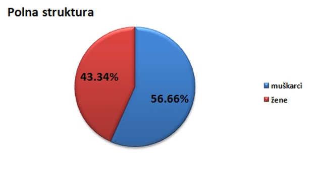 Polna struktura stanovništva u opštini Rača @Agromedia