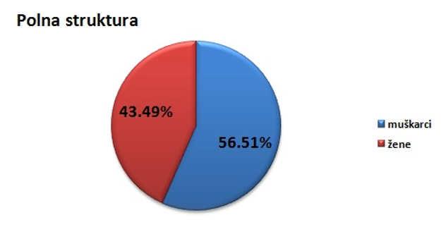 Polna struktura stanovništva u opštini Raška @Agromedia