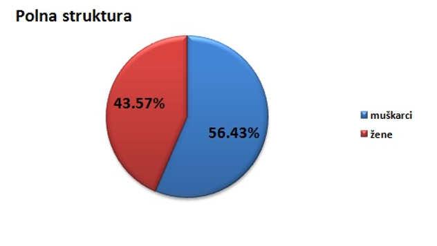 Polna struktura stanovništva u opštini Rekovac @Agromedia