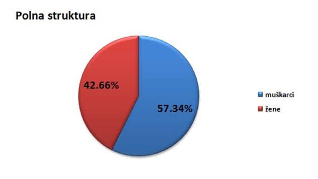 Polna struktura stanovništva u Republici Srbiji @Agromedia
