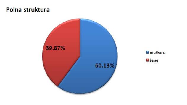 Polna struktura stanovništva u opštini Šid @Agromedia