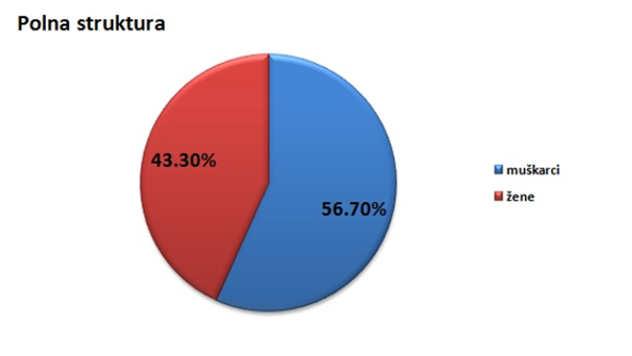 Polna struktura stanovništva u opštini Sjenica @Agromedia