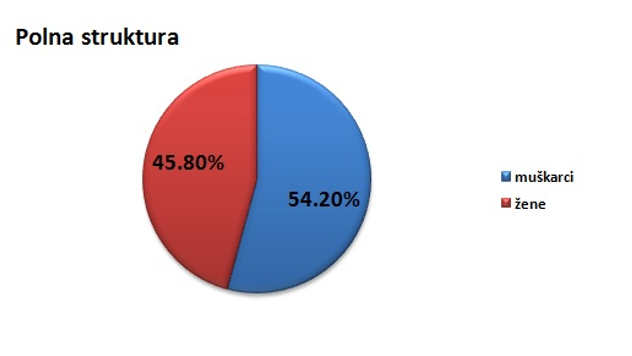 Polna struktura stanovništva u opštini Sokobanja @Agromedia
