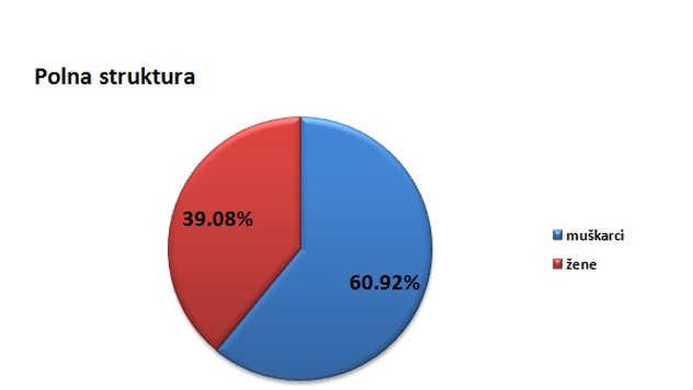 Polna struktura stanovništva u gradu Somboru @Agromedia