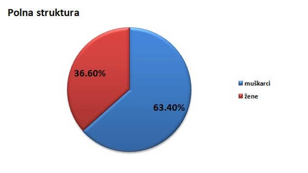 Polna struktura stanovništva u opštini Srbobran @Agromedia