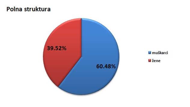 Polna struktura stanovništva u gradu Sremska Mitrovica @Agromedia