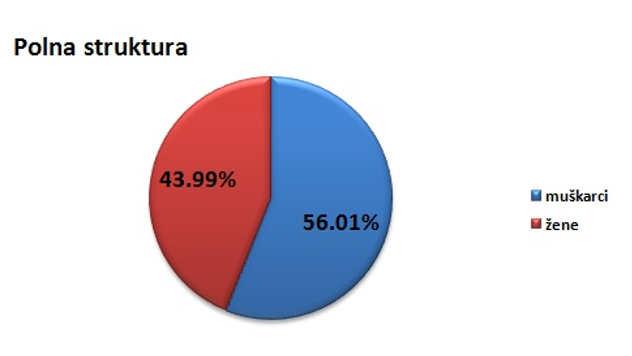 Polna struktura stanovništva u opštini Svilajnac @Agromedia