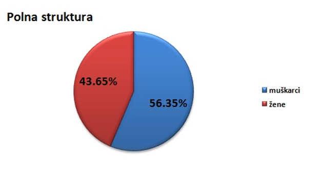 Polna struktura stanovništva u opštini Svrljig @Agromedia