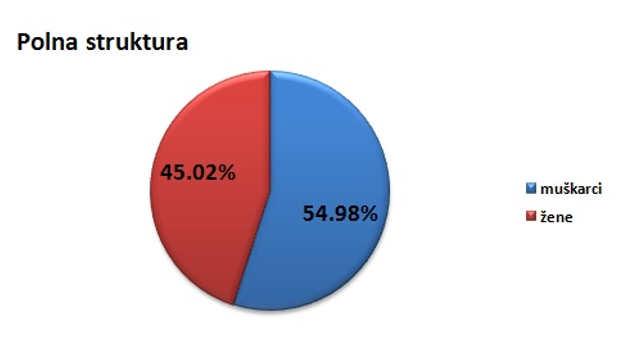 Polna struktura stanovništva u opštini Trstenik @Agromedia