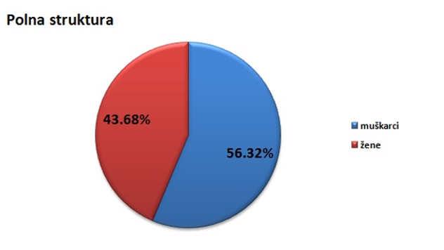 Polna struktura stanovništva u opštini Ub @Agromedia
