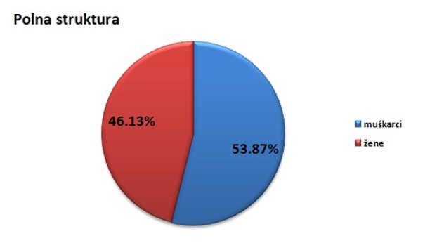 Polna struktura stanovništva u gradu Užicu @Agromedia