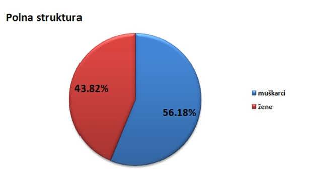 Polna struktura stanovništva u gardu Valjevu @Agromedia