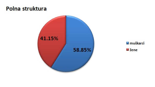 Polna struktura stanovništva u opštini Velika Plana @Agromedia