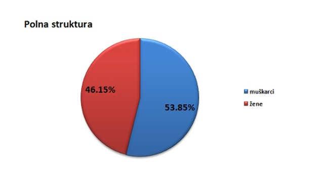 Polna struktura stanovništva u opštini Vlasotince @Agromedia