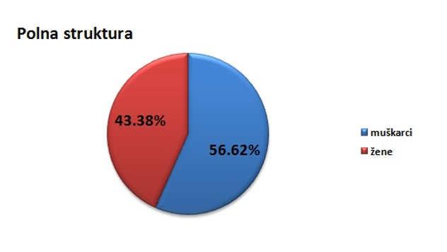 Polna struktura stanovništva u gradu Vranju @Agromedia