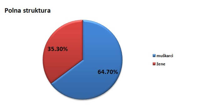 Polna struktura stanovništva u opštini Vrbas @Agromedia
