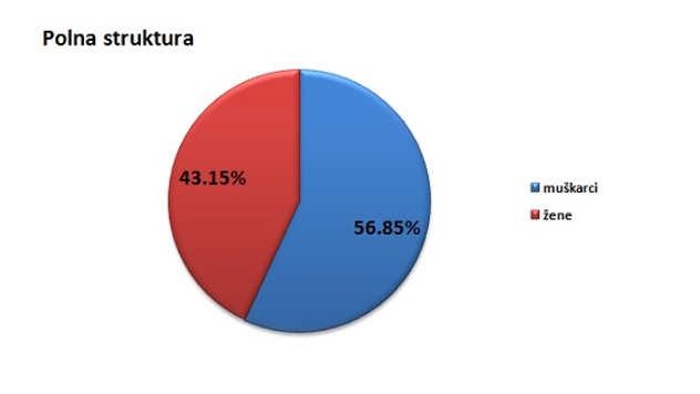 Polna struktura stanovništva u opštini Žabari @Agromedia