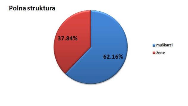 Polna struktura stanovništva u opštini Žabalj @Agromedia
