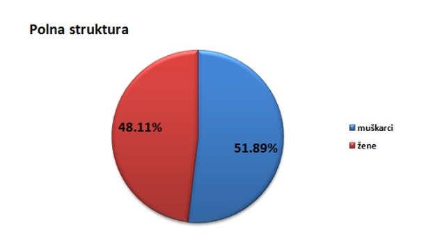 Polna struktura stanovništva u opštini Žagubica @Agromedia
