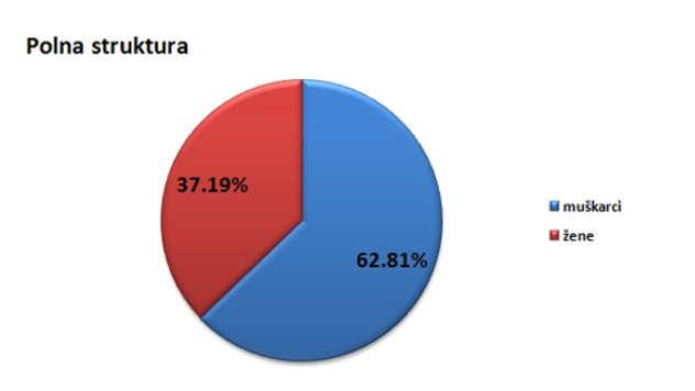 Polna struktura stanovništva u opštini Žitište @Agromedia