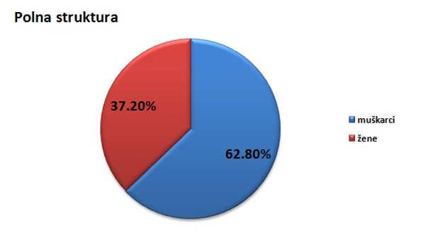 Polna struktura stanovništva u opštini Kovačica @Agromedia