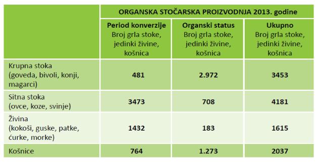Organska stočarska proizvodnja u Srbiji - tabela