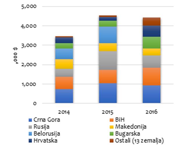 Izvozne destinacije šargarepe iz Srbije - © ITC