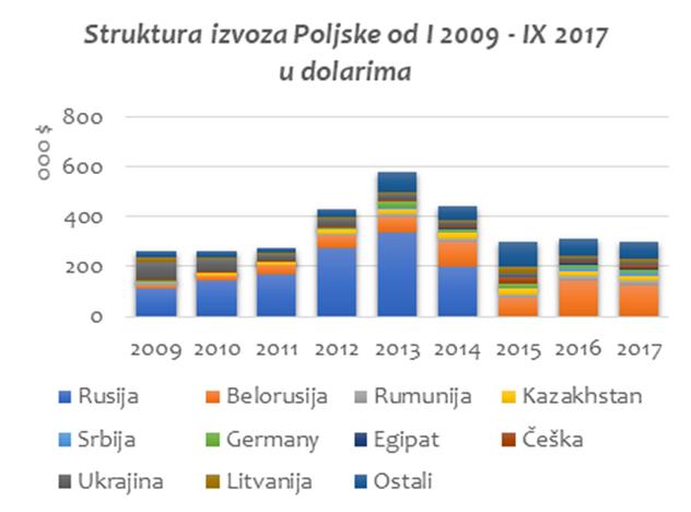 Struktura izvoza jabuke iz Poljske u dolarima - © SEEDEV