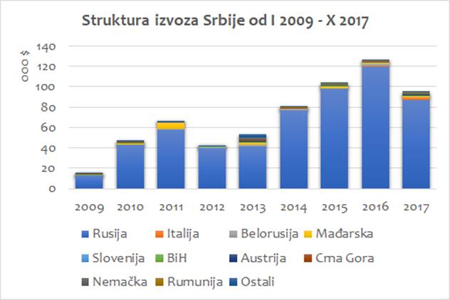 Struktura izvoza jabuke iz Srbije u dolarima  - © SEEDEV