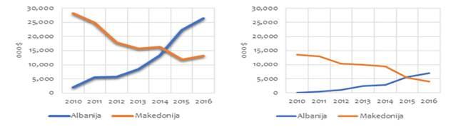 Trend ukupnog izvoza paradajza Makedonije i Albanije Vrednost uvoza paradajza u Srbiju iz dominantnih zemalja uvoznica  - ©  ITC