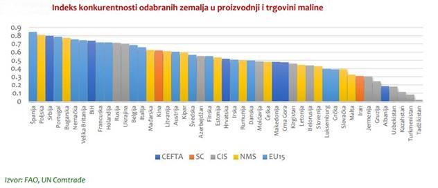 Indeks konkurentnosti u proizvodnji i trgovini malinom - © SEEDEV