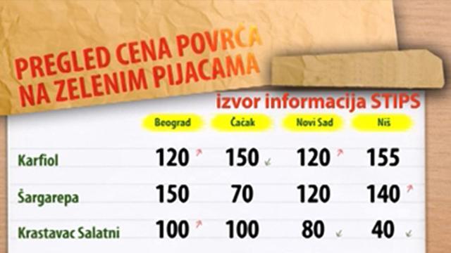 Cene povrća na zelenim pijacama za period 15-19.06.2015.